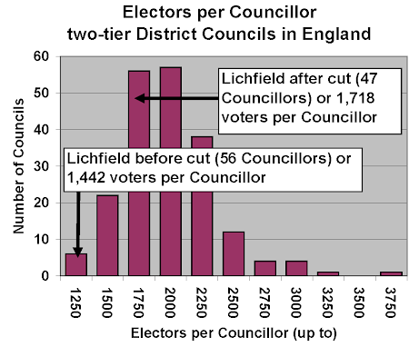 histogram, average number of voters per councillor, England