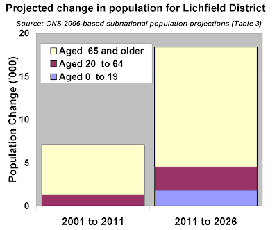 Net population change by age band for Lichfield District