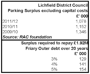 Lichfield District Council parking surpluses